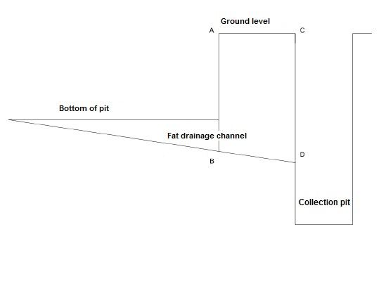 Figure 2: Diagram Vertical Cremation Pit