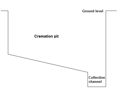 Figure 4: Diagram of cremation pit